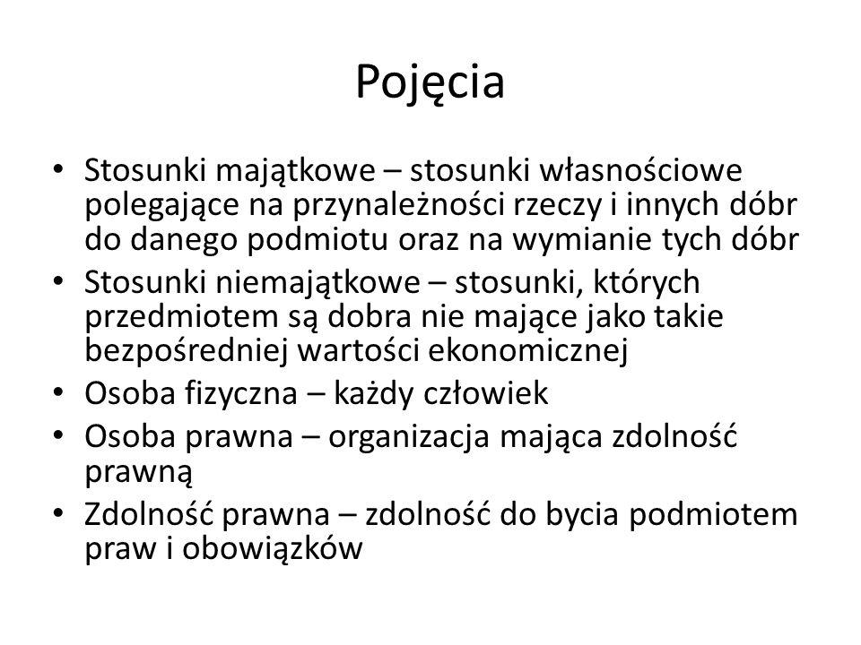 Oświadczenie woli Art.62.