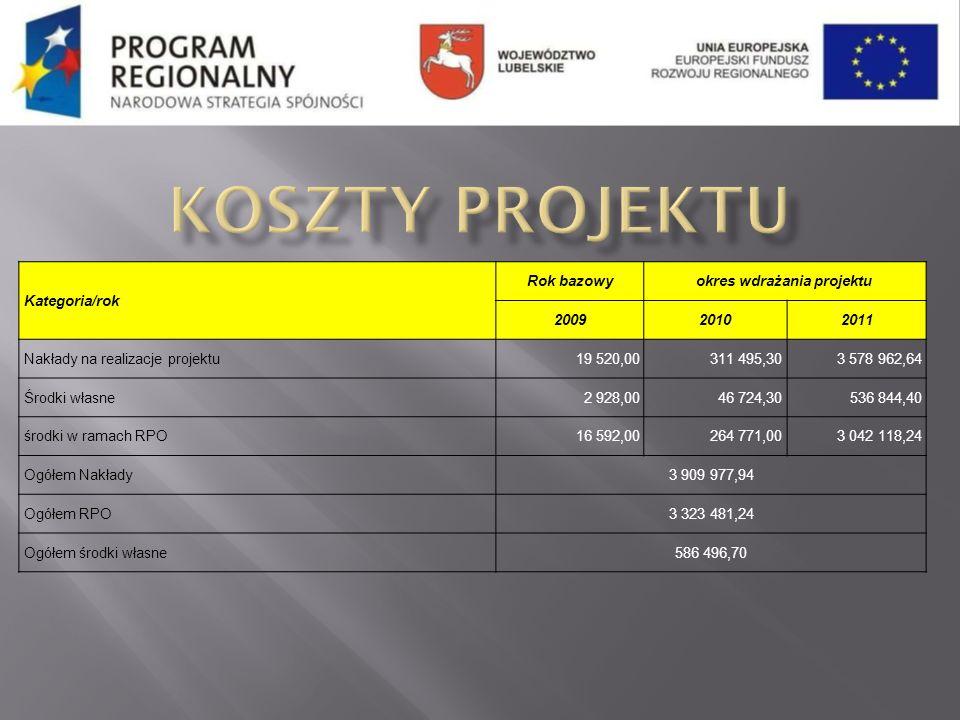 Kategoria/rok Rok bazowyokres wdrażania projektu 200920102011 Nakłady na realizacje projektu19 520,00311 495,303 578 962,64 Środki własne2 928,0046 72