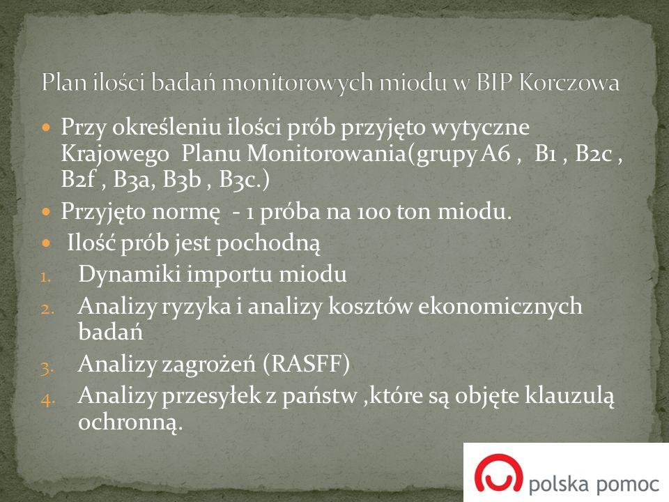 Przy określeniu ilości prób przyjęto wytyczne Krajowego Planu Monitorowania(grupy A6, B1, B2c, B2f, B3a, B3b, B3c.) Przyjęto normę - 1 próba na 100 to