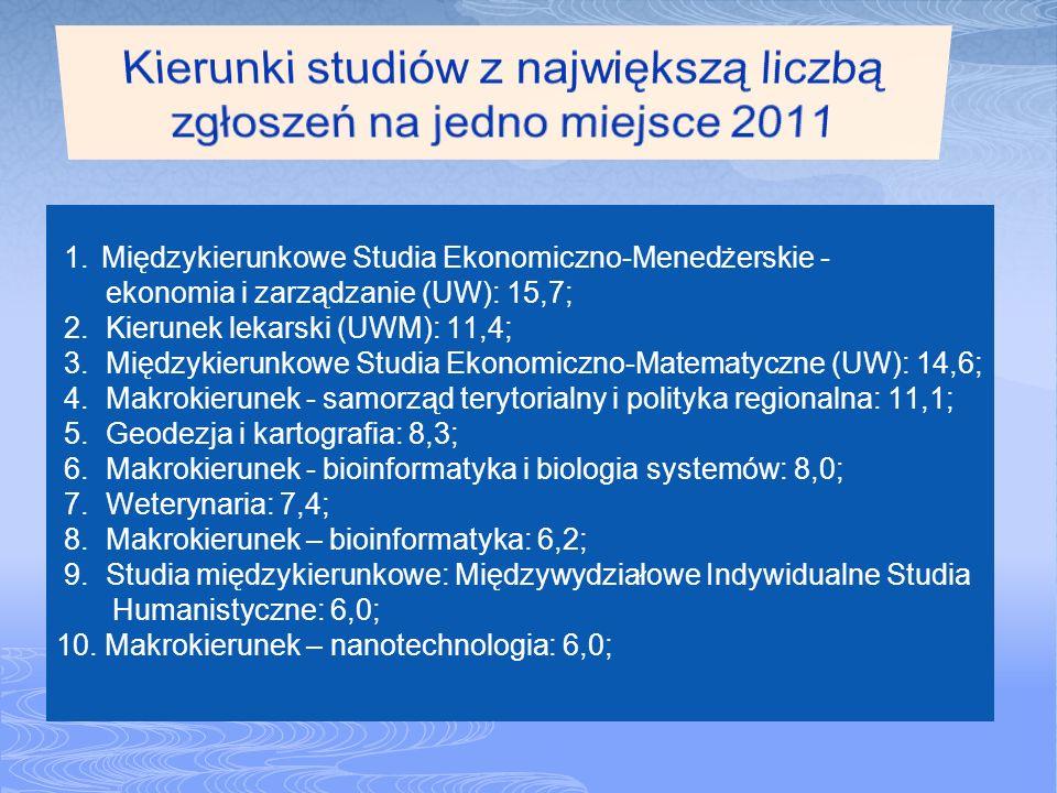 1. Międzykierunkowe Studia Ekonomiczno-Menedżerskie - ekonomia i zarządzanie (UW): 15,7; 2. Kierunek lekarski (UWM): 11,4; 3. Międzykierunkowe Studia