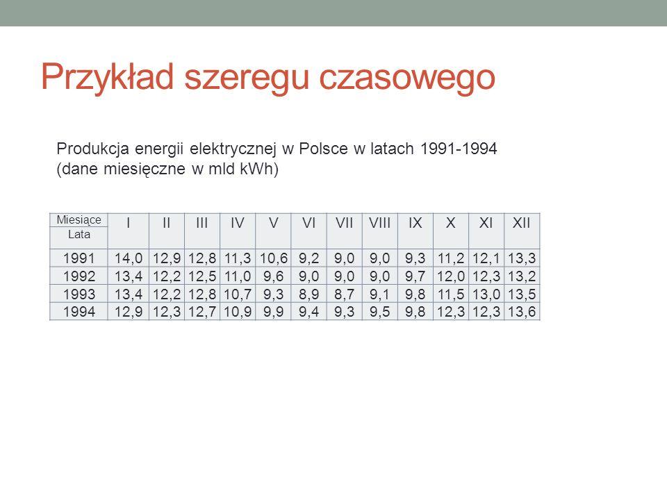 Przykład szeregu czasowego Miesiące I II III IV V VI VII VIII IX X XI XII Lata 199114,012,912,811,310,69,29,0 9,311,212,113,3 199213,412,212,511,09,69