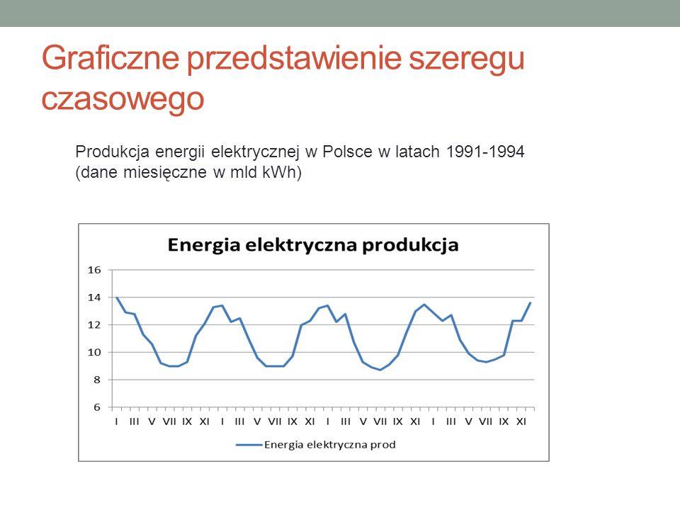 Graficzne przedstawienie szeregu czasowego Produkcja energii elektrycznej w Polsce w latach 1991-1994 (dane miesięczne w mld kWh)