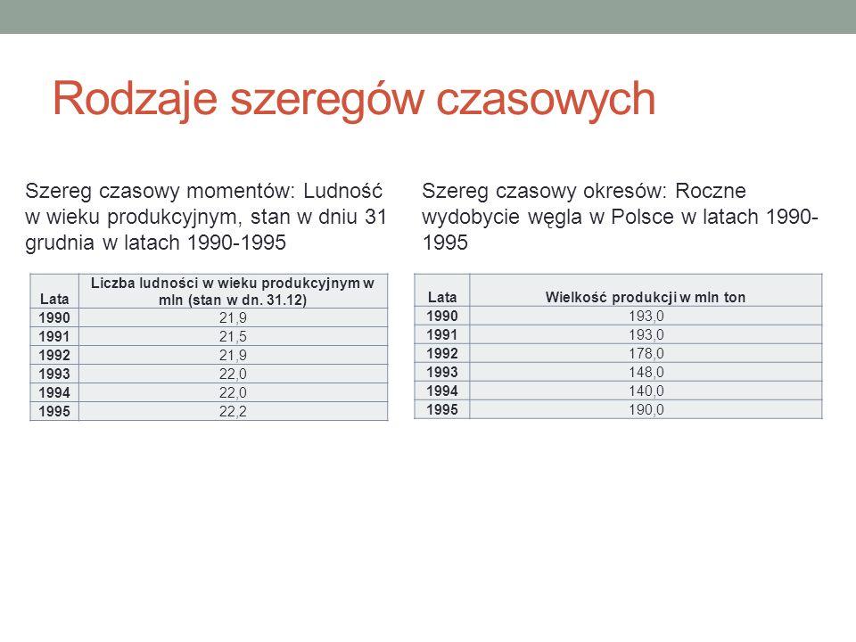 Rodzaje szeregów czasowych Lata Liczba ludności w wieku produkcyjnym w mln (stan w dn. 31.12) 199021,9 199121,5 199221,9 199322,0 199422,0 199522,2 La