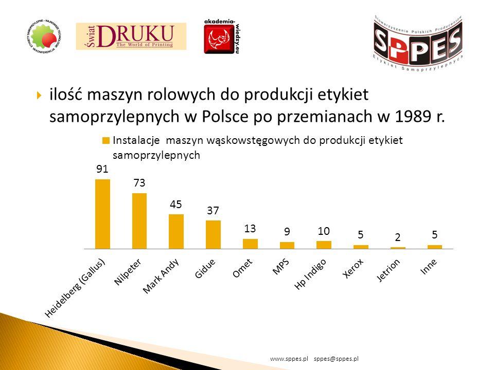ilość maszyn rolowych do produkcji etykiet samoprzylepnych w Polsce po przemianach w 1989 r.