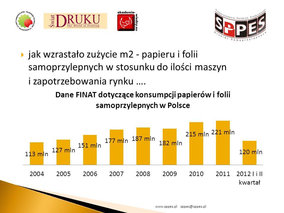 jak wzrastało zużycie m2 - papieru i folii samoprzylepnych w stosunku do ilości maszyn i zapotrzebowania rynku …. www.sppes.pl sppes@sppes.pl