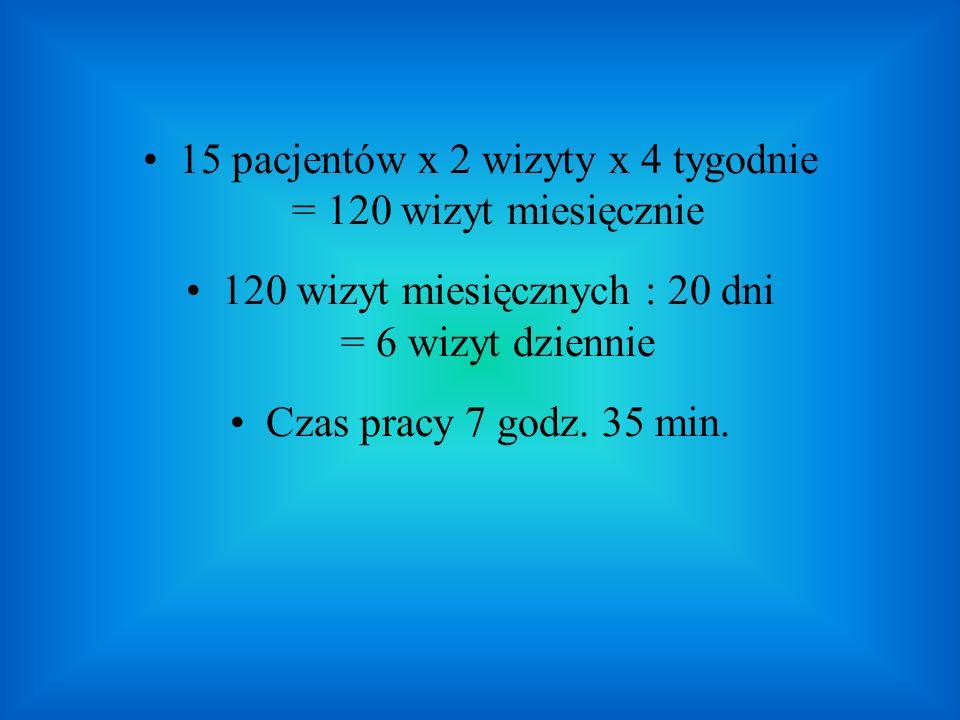 15 pacjentów x 2 wizyty x 4 tygodnie = 120 wizyt miesięcznie 120 wizyt miesięcznych : 20 dni = 6 wizyt dziennie Czas pracy 7 godz. 35 min.