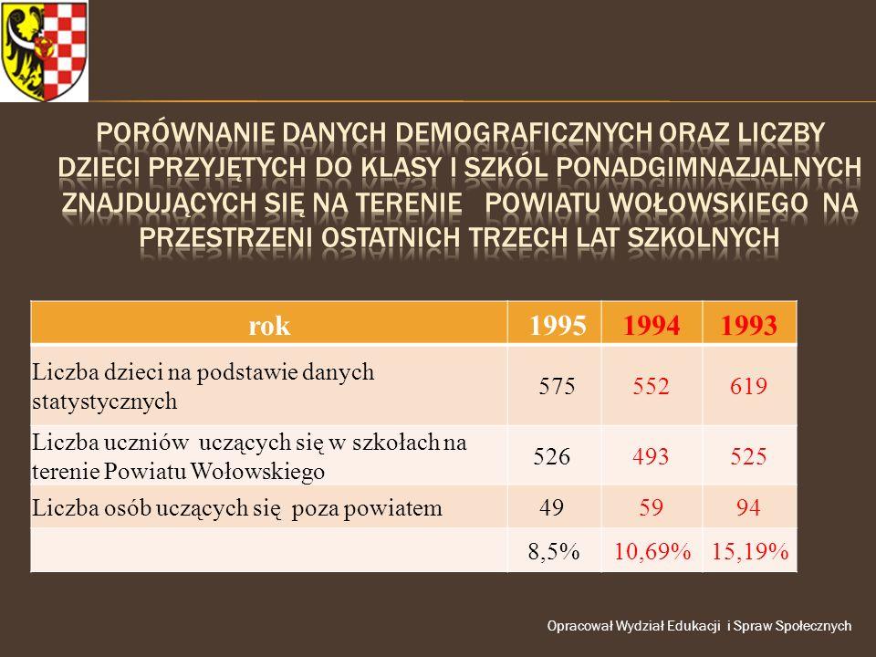 rok 199519941993 Liczba dzieci na podstawie danych statystycznych 575552619 Liczba uczniów uczących się w szkołach na terenie Powiatu Wołowskiego 526 493525 Liczba osób uczących się poza powiatem49 5994 8,5%10,69%15,19%