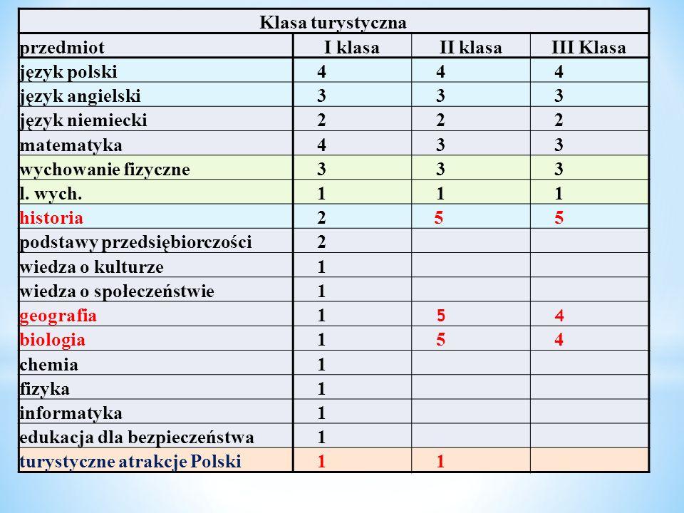 Klasa turystyczna przedmiotI klasaII klasaIII Klasa język polski444 język angielski333 język niemiecki2 22 matematyka4 33 wychowanie fizyczne3 33 l. w