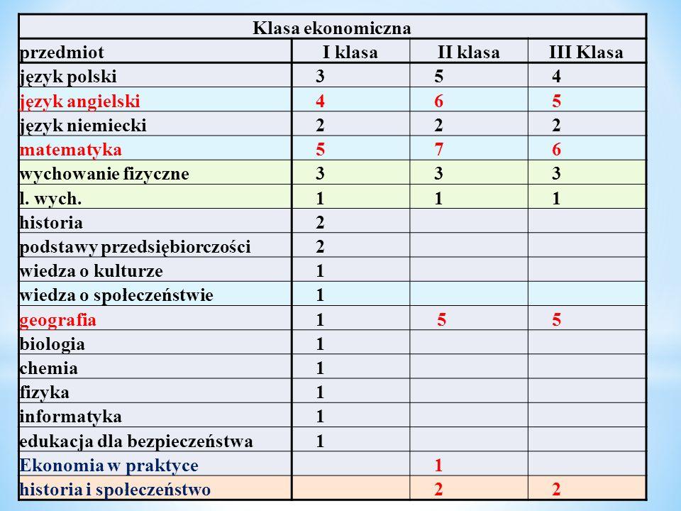 Klasa ekonomiczna przedmiotI klasaII klasaIII Klasa język polski354 język angielski465 język niemiecki222 matematyka576 wychowanie fizyczne3 33 l. wyc