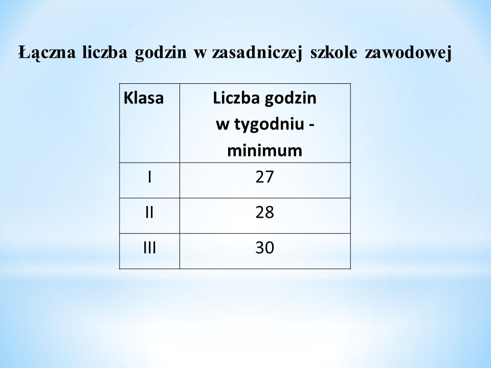 Łączna liczba godzin w zasadniczej szkole zawodowej Klasa Liczba godzin w tygodniu - minimum I27 II28 III30