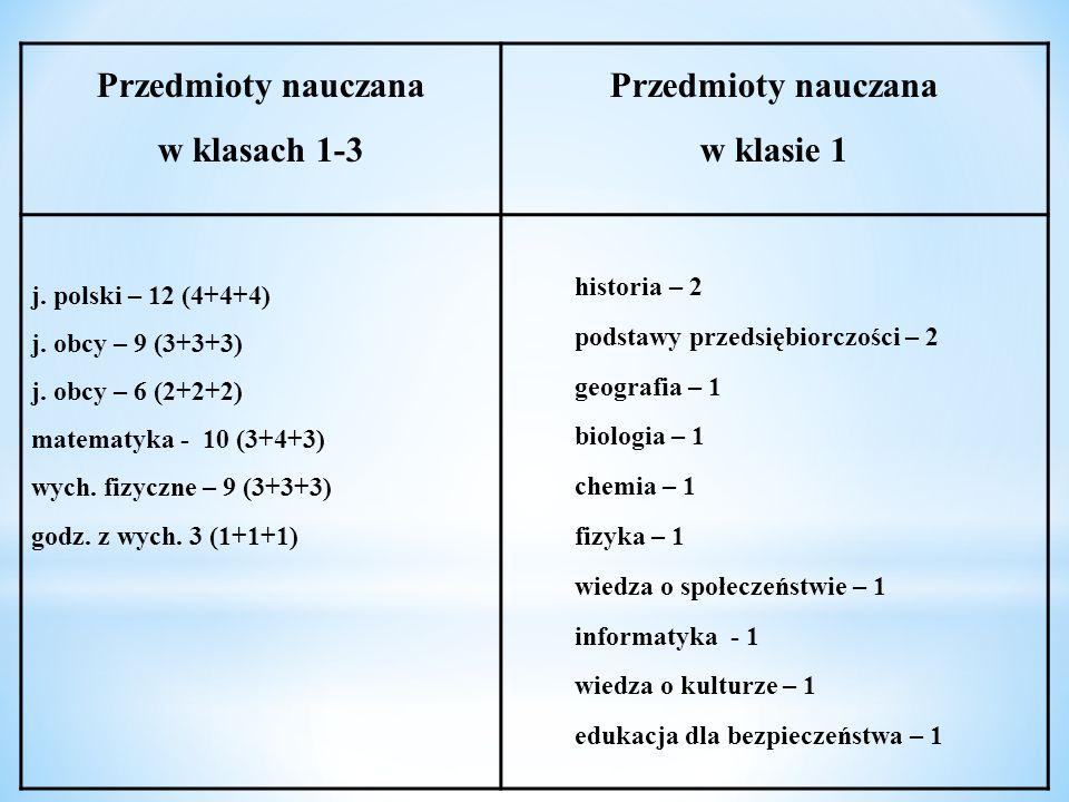 Przedmioty nauczana w klasach 1-3 Przedmioty nauczana w klasie 1 j. polski – 12 (4+4+4) j. obcy – 9 (3+3+3) j. obcy – 6 (2+2+2) matematyka - 10 (3+4+3