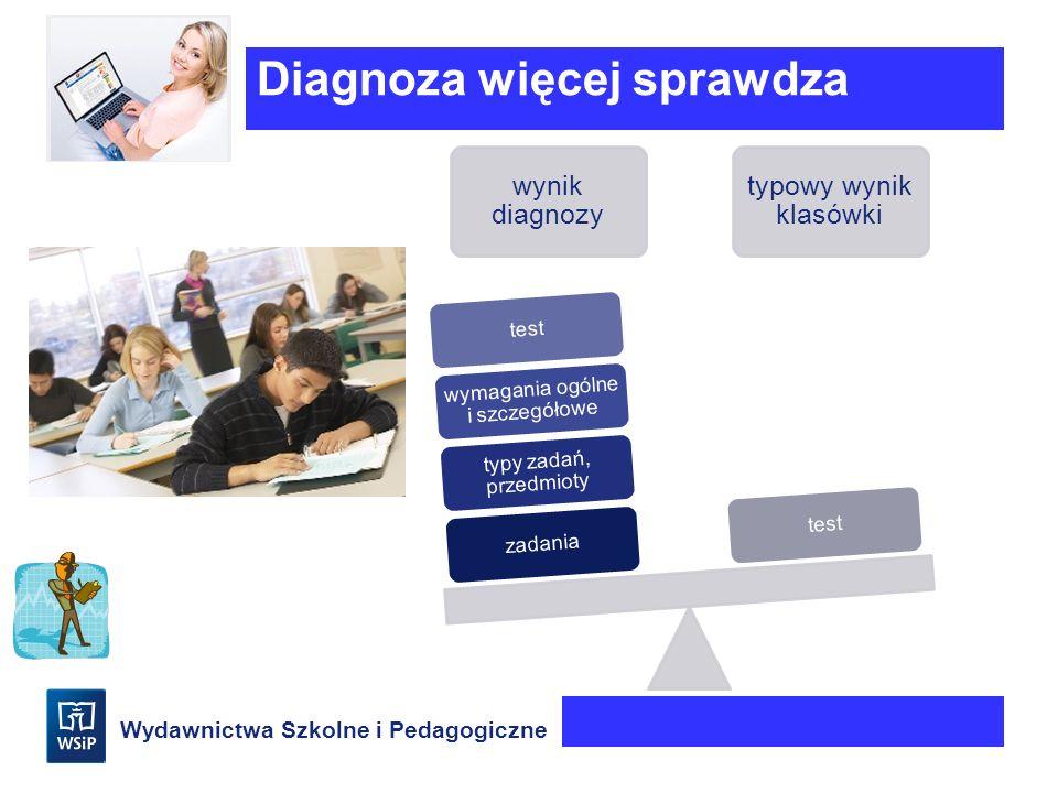Wydawnictwa Szkolne i Pedagogiczne Diagnoza więcej sprawdza wynik diagnozy typowy wynik klasówki zadania typy zadań, przedmioty wymagania ogólne i szc
