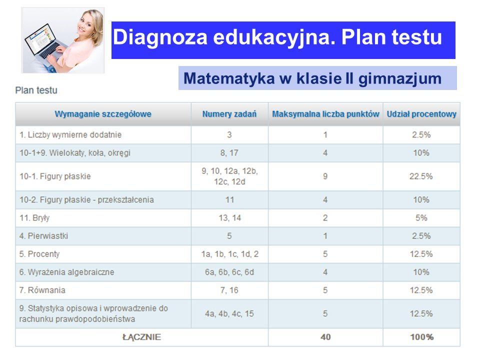 Wydawnictwa Szkolne i Pedagogiczne Diagnoza edukacyjna. Plan testu Matematyka w klasie II gimnazjum