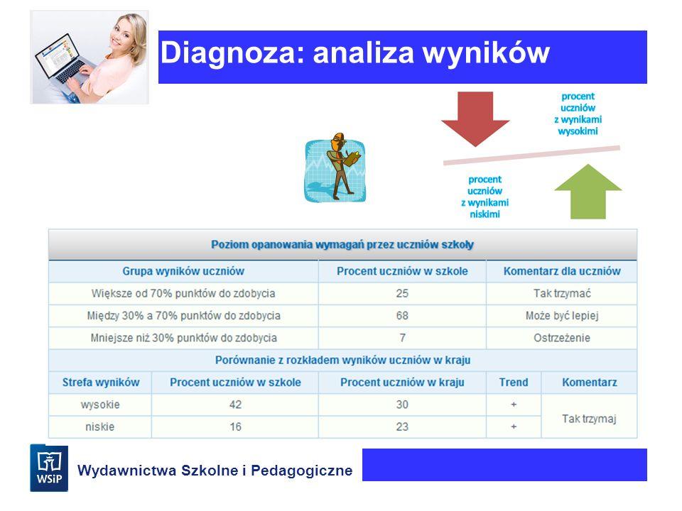 Wydawnictwa Szkolne i Pedagogiczne Diagnoza: analiza wyników