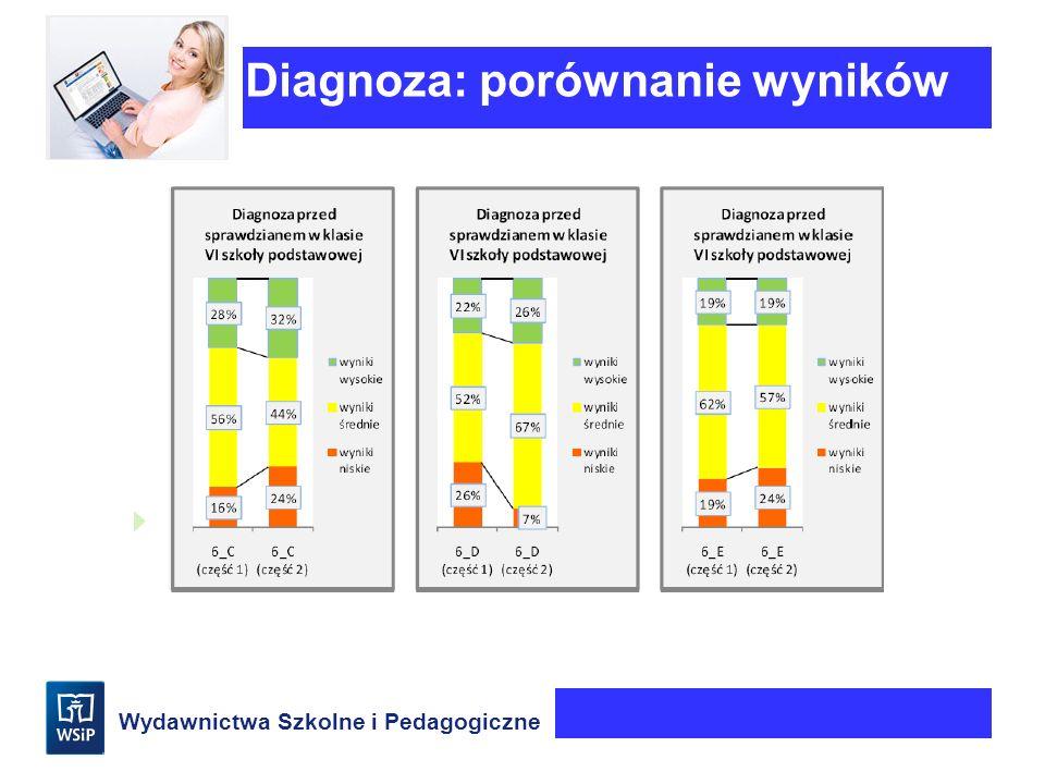 Wydawnictwa Szkolne i Pedagogiczne Diagnoza: porównanie wyników