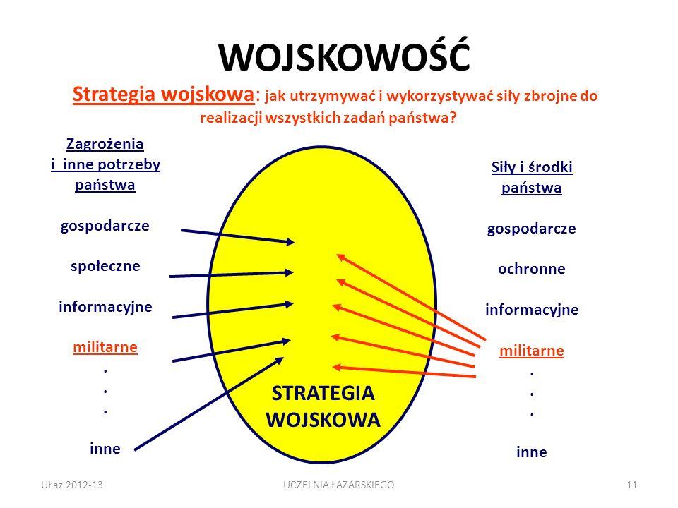 UŁaz 2012-1311 Strategia wojskowa: jak utrzymywać i wykorzystywać siły zbrojne do realizacji wszystkich zadań państwa? Zagrożenia i inne potrzeby pańs