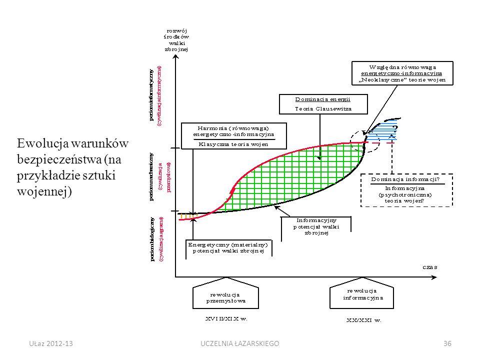 UŁaz 2012-1336 Ewolucja warunków bezpieczeństwa (na przykładzie sztuki wojennej) UCZELNIA ŁAZARSKIEGO