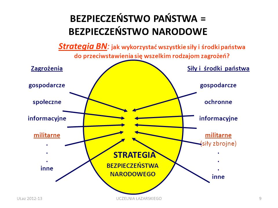 Cele strategiczne Cele strategiczne w dziedzinie bezpieczeństwa - to zoperacjonalizowane interesy i misje (określone stosownie do danych warunków, ujęte w określonym czasie i miejscu, z uwzględnieniem zewnętrznych i wewnętrznych potrzeb i możliwości) Cele operacyjne – elementy celu strategicznego; dotyczą konkretnego działania UŁaz 2012-1320UCZELNIA ŁAZARSKIEGO