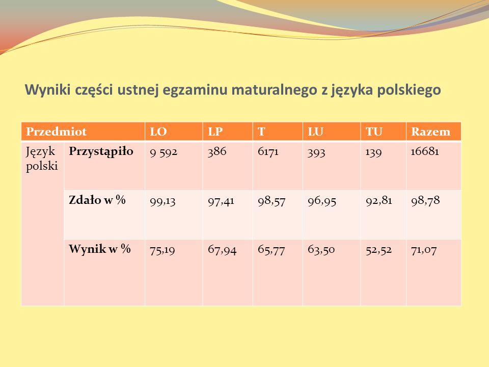 Wyniki części ustnej egzaminu maturalnego z języka polskiego PrzedmiotLOLPTLUTURazem Język polski Przystąpiło9 592386617139313916681 Zdało w %99,1397,