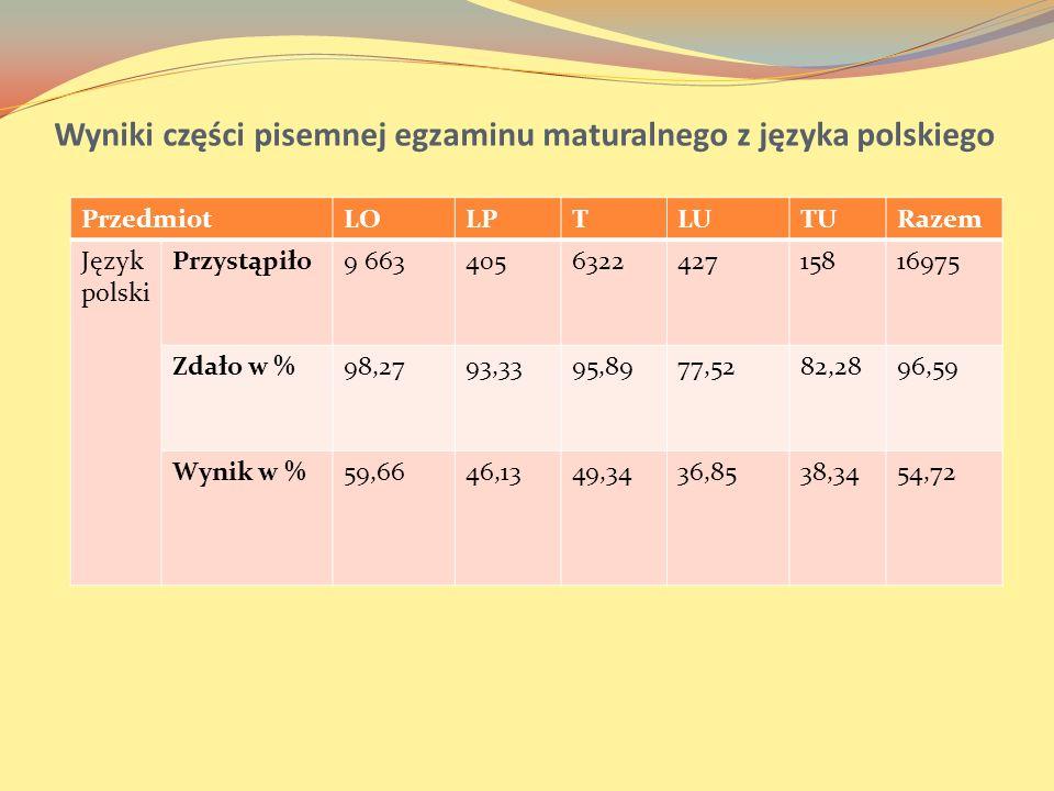 Wyniki części pisemnej egzaminu maturalnego z języka polskiego PrzedmiotLOLPTLUTURazem Język polski Przystąpiło9 663405632242715816975 Zdało w %98,279