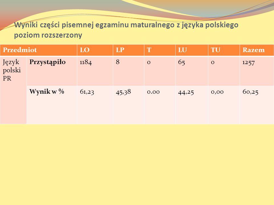 Wyniki części pisemnej egzaminu maturalnego z języka polskiego poziom rozszerzony PrzedmiotLOLPTLUTURazem Język polski PR Przystąpiło1184806501257 Wyn