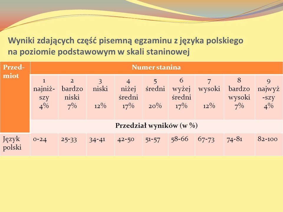 Wyniki zdających część pisemną egzaminu z języka polskiego na poziomie podstawowym w skali staninowej Przed- miot Numer stanina 1 najniż- szy 4% 2 bar