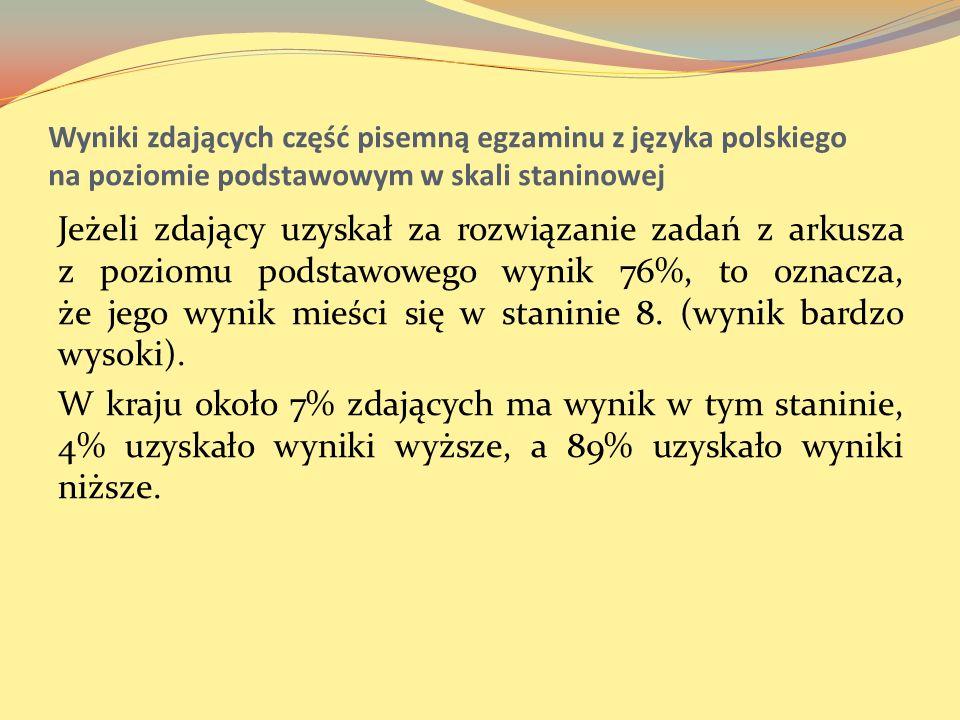 Wyniki zdających część pisemną egzaminu z języka polskiego na poziomie podstawowym w skali staninowej Jeżeli zdający uzyskał za rozwiązanie zadań z ar