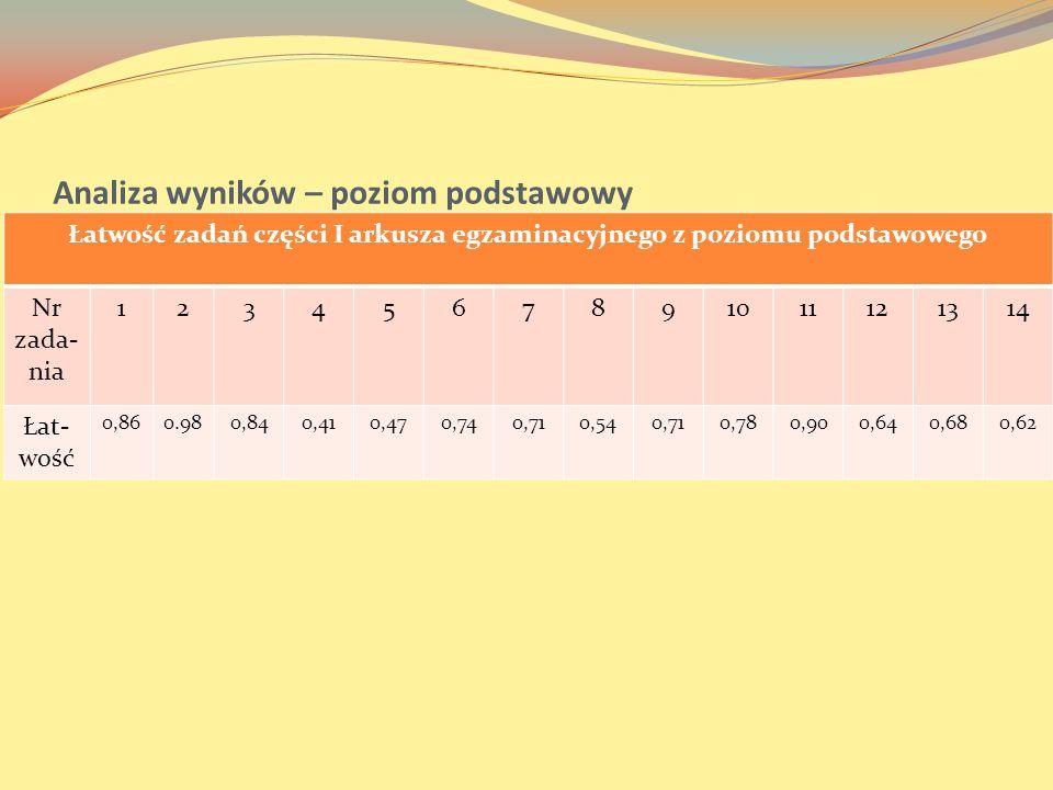 Analiza wyników – poziom podstawowy Łatwość zadań części I arkusza egzaminacyjnego z poziomu podstawowego Nr zada- nia 1234567891011121314 Łat- wość 0