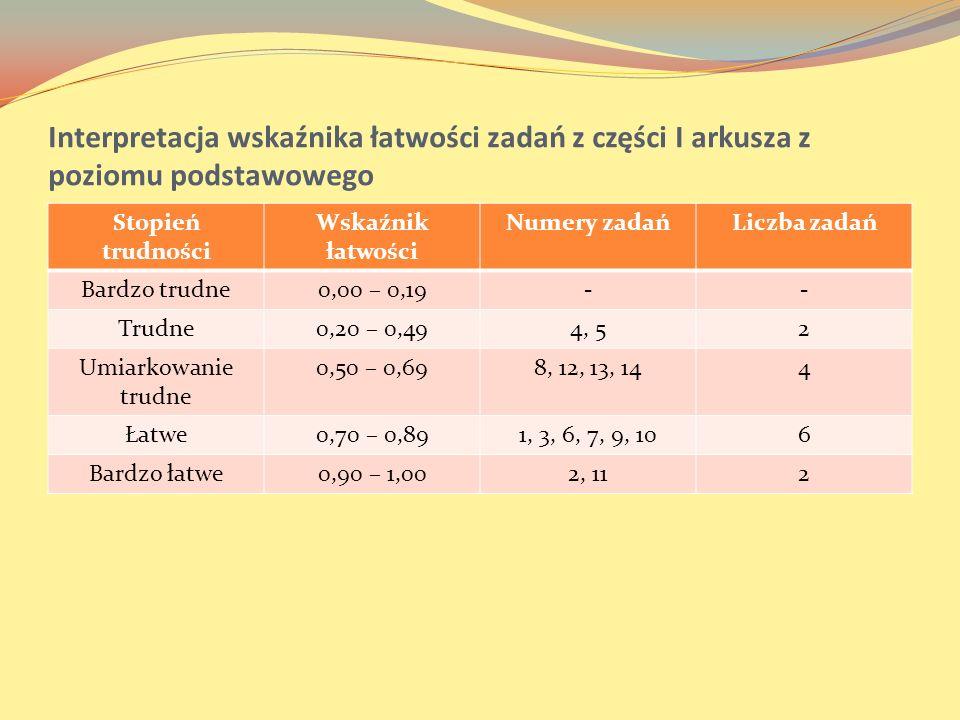 Interpretacja wskaźnika łatwości zadań z części I arkusza z poziomu podstawowego Stopień trudności Wskaźnik łatwości Numery zadańLiczba zadań Bardzo t
