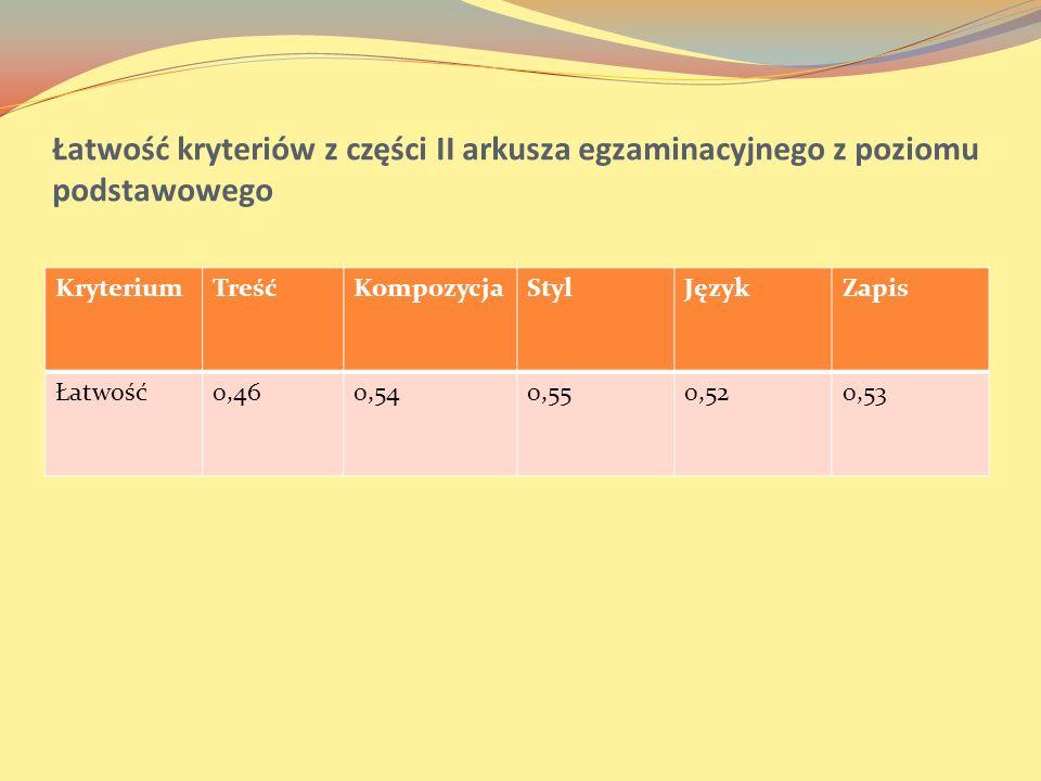 Łatwość kryteriów z części II arkusza egzaminacyjnego z poziomu podstawowego KryteriumTreśćKompozycjaStylJęzykZapis Łatwość0,460,540,550,520,53