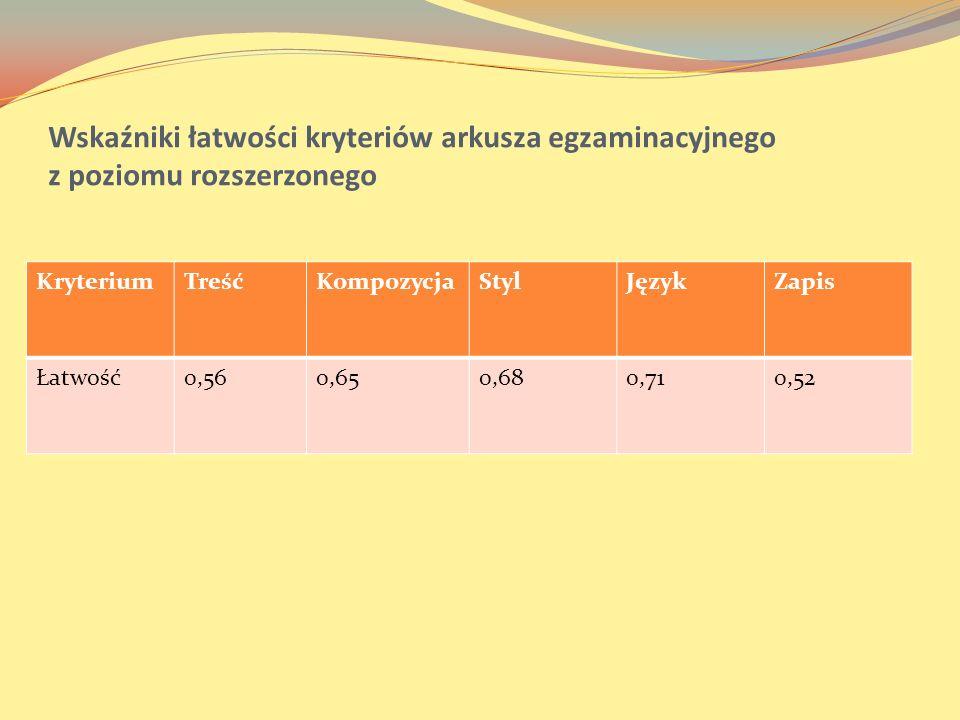 Wskaźniki łatwości kryteriów arkusza egzaminacyjnego z poziomu rozszerzonego KryteriumTreśćKompozycjaStylJęzykZapis Łatwość0,560,650,680,710,52