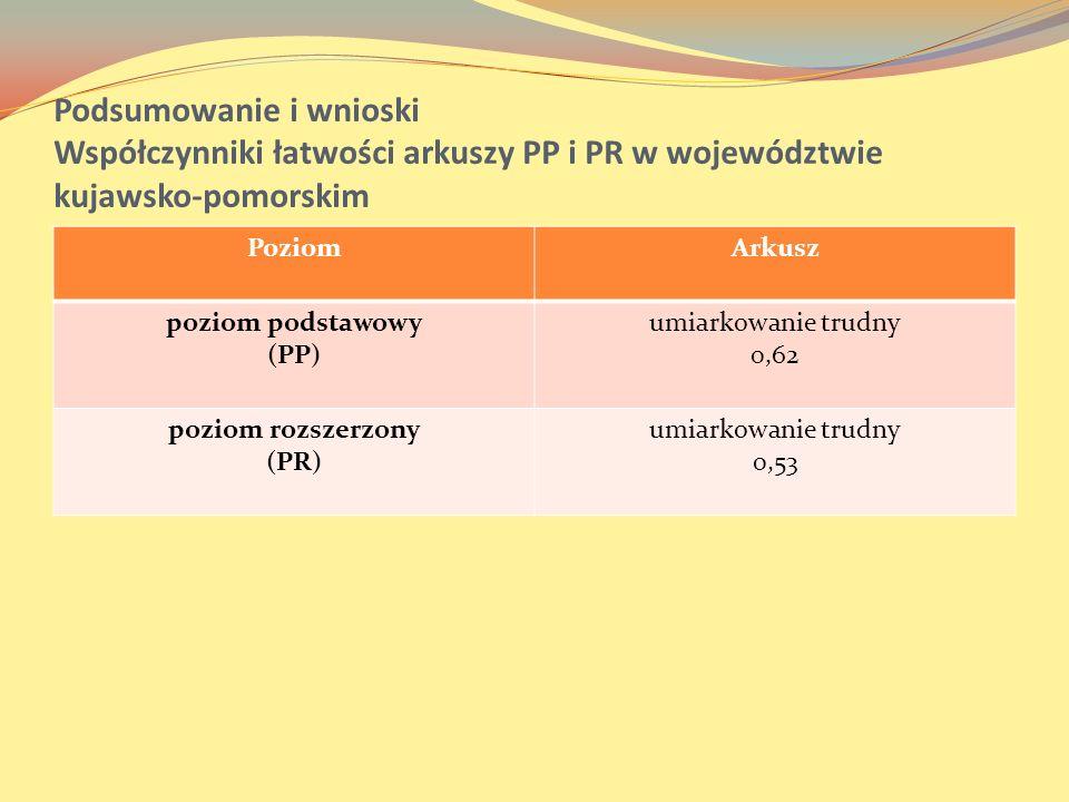 Podsumowanie i wnioski Współczynniki łatwości arkuszy PP i PR w województwie kujawsko-pomorskim PoziomArkusz poziom podstawowy (PP) umiarkowanie trudn