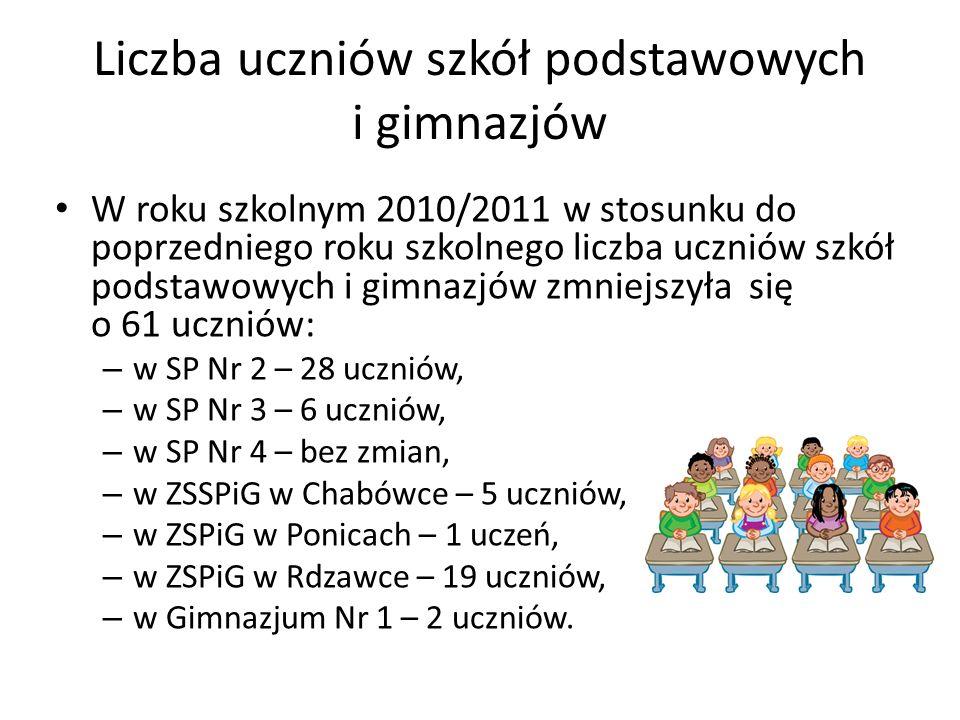 Liczba uczniów szkół podstawowych i gimnazjów W roku szkolnym 2010/2011 w stosunku do poprzedniego roku szkolnego liczba uczniów szkół podstawowych i gimnazjów zmniejszyła się o 61 uczniów: – w SP Nr 2 – 28 uczniów, – w SP Nr 3 – 6 uczniów, – w SP Nr 4 – bez zmian, – w ZSSPiG w Chabówce – 5 uczniów, – w ZSPiG w Ponicach – 1 uczeń, – w ZSPiG w Rdzawce – 19 uczniów, – w Gimnazjum Nr 1 – 2 uczniów.