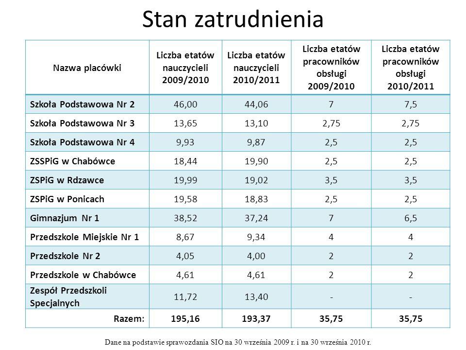 Stan zatrudnienia Nazwa placówki Liczba etatów nauczycieli 2009/2010 Liczba etatów nauczycieli 2010/2011 Liczba etatów pracowników obsługi 2009/2010 Liczba etatów pracowników obsługi 2010/2011 Szkoła Podstawowa Nr 246,0044,0677,5 Szkoła Podstawowa Nr 313,6513,102,75 Szkoła Podstawowa Nr 49,939,872,5 ZSSPiG w Chabówce18,4419,902,5 ZSPiG w Rdzawce19,9919,023,5 ZSPiG w Ponicach19,5818,832,5 Gimnazjum Nr 138,5237,2476,5 Przedszkole Miejskie Nr 18,679,3444 Przedszkole Nr 24,054,0022 Przedszkole w Chabówce4,61 22 Zespół Przedszkoli Specjalnych 11,7213,40-- Razem:195,16193,3735,75 Dane na podstawie sprawozdania SIO na 30 września 2009 r.