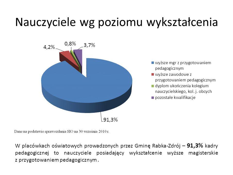 Nauczyciele wg poziomu wykształcenia W placówkach oświatowych prowadzonych przez Gminę Rabka-Zdrój – 91,3% kadry pedagogicznej to nauczyciele posiadający wykształcenie wyższe magisterskie z przygotowaniem pedagogicznym.
