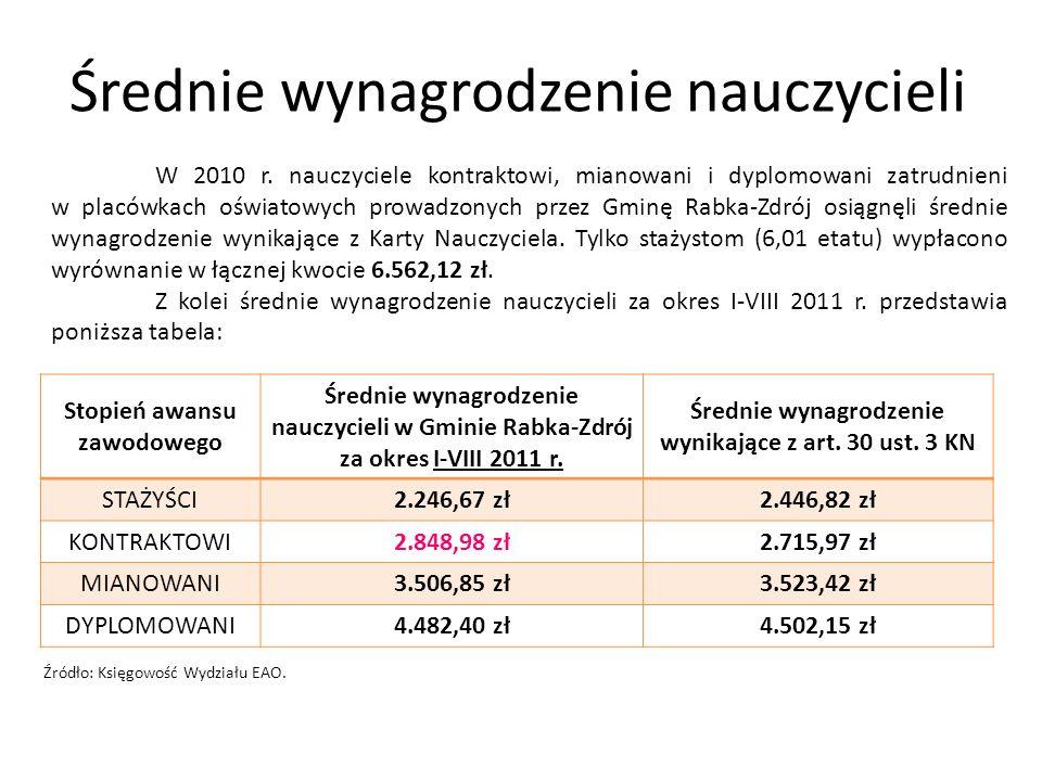 Średnie wynagrodzenie nauczycieli Stopień awansu zawodowego Średnie wynagrodzenie nauczycieli w Gminie Rabka-Zdrój za okres I-VIII 2011 r.