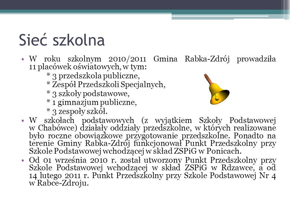 Sieć szkolna W roku szkolnym 2010/2011 Gmina Rabka-Zdrój prowadziła 11 placówek oświatowych, w tym: * 3 przedszkola publiczne, * Zespół Przedszkoli Specjalnych, * 3 szkoły podstawowe, * 1 gimnazjum publiczne, * 3 zespoły szkół.