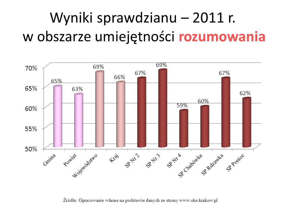 Wyniki sprawdzianu – 2011 r.