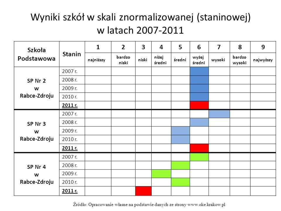 Wyniki szkół w skali znormalizowanej (staninowej) w latach 2007-2011 Szkoła Podstawowa Stanin 123456789 najniższy bardzo niski niski niżej średni średni wyżej średni wysoki bardzo wysoki najwyższy SP Nr 2 w Rabce-Zdroju 2007 r.