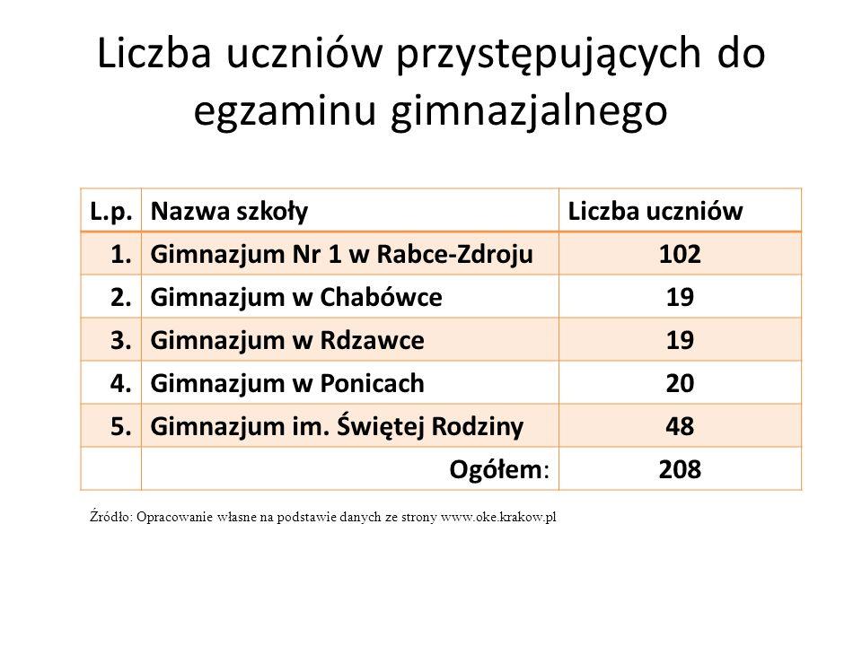 Liczba uczniów przystępujących do egzaminu gimnazjalnego L.p.Nazwa szkołyLiczba uczniów 1.Gimnazjum Nr 1 w Rabce-Zdroju102 2.Gimnazjum w Chabówce19 3.Gimnazjum w Rdzawce19 4.Gimnazjum w Ponicach20 5.