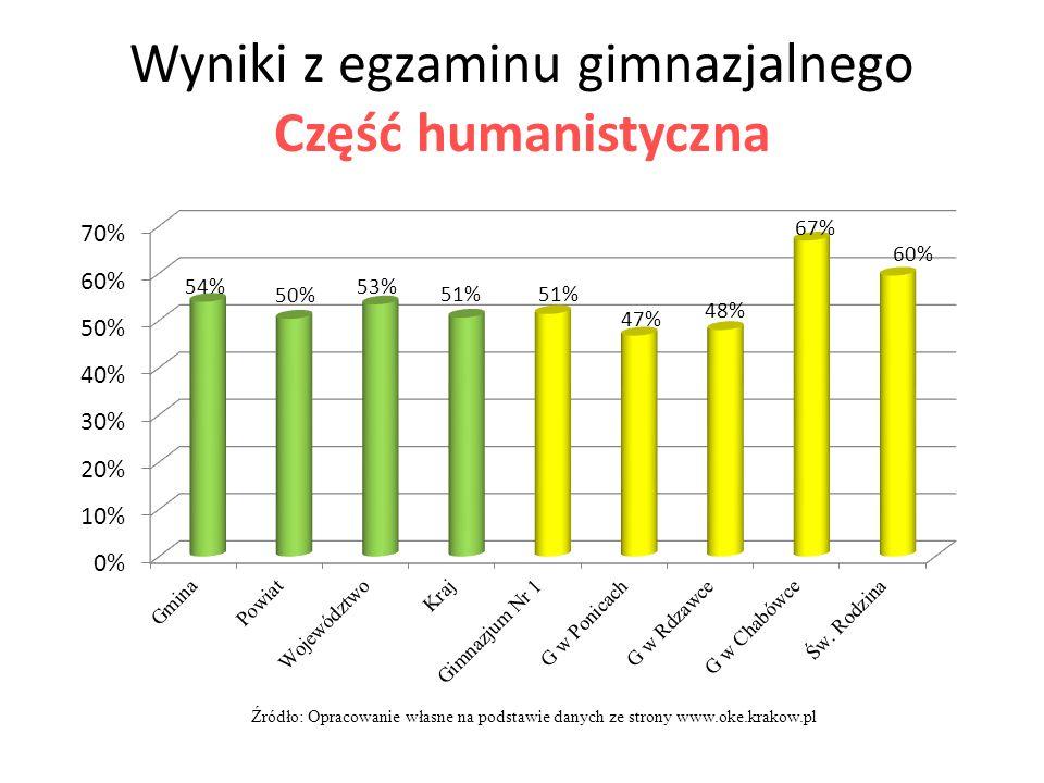 Wyniki z egzaminu gimnazjalnego Część humanistyczna Źródło: Opracowanie własne na podstawie danych ze strony www.oke.krakow.pl