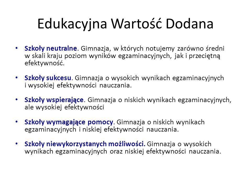 Edukacyjna Wartość Dodana Szkoły neutralne.
