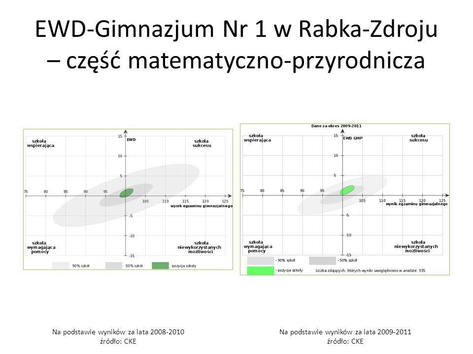 EWD-Gimnazjum Nr 1 w Rabka-Zdroju – część matematyczno-przyrodnicza Na podstawie wyników za lata 2008-2010 źródło: CKE Na podstawie wyników za lata 2009-2011 źródło: CKE