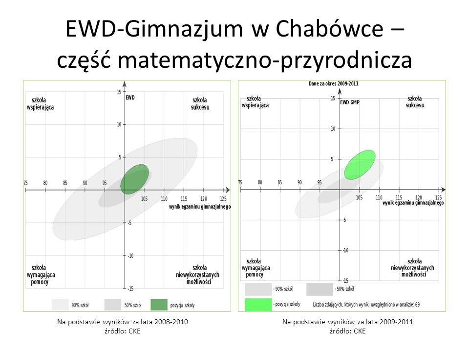 EWD-Gimnazjum w Chabówce – część matematyczno-przyrodnicza Na podstawie wyników za lata 2008-2010 źródło: CKE Na podstawie wyników za lata 2009-2011 źródło: CKE