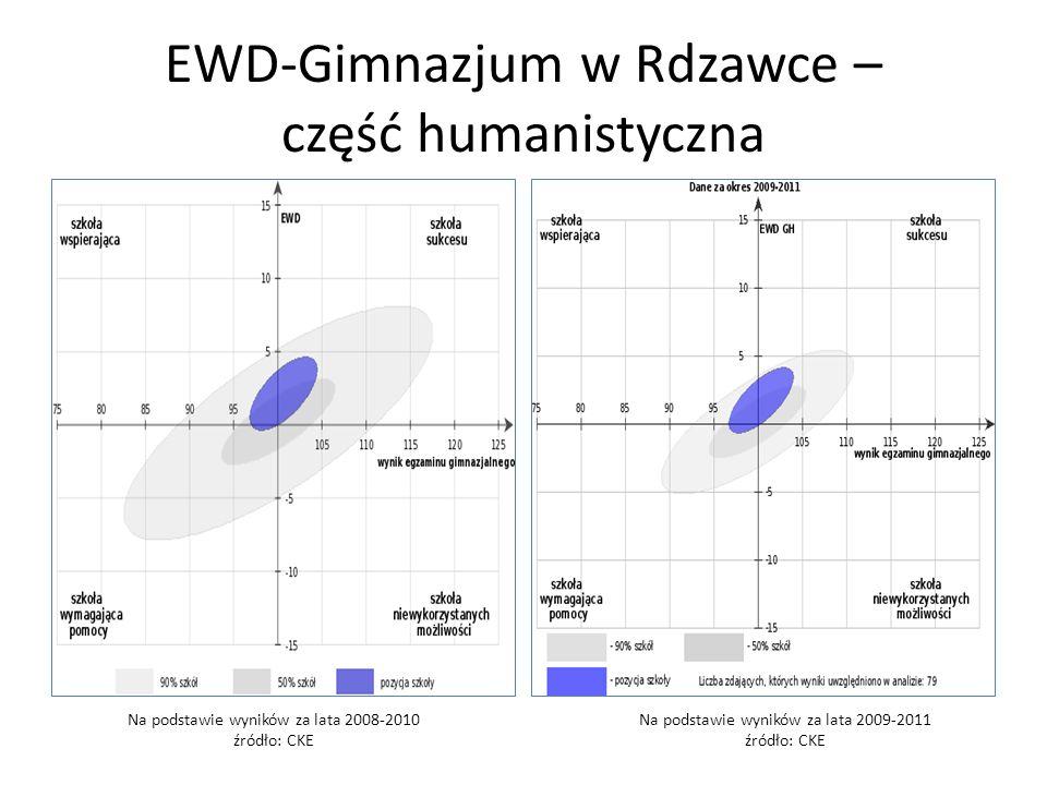 EWD-Gimnazjum w Rdzawce – część humanistyczna Na podstawie wyników za lata 2008-2010 źródło: CKE Na podstawie wyników za lata 2009-2011 źródło: CKE