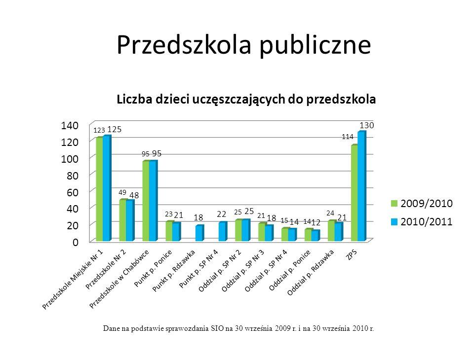 Przedszkola publiczne Dane na podstawie sprawozdania SIO na 30 września 2009 r.