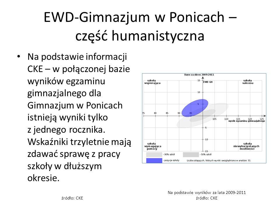 EWD-Gimnazjum w Ponicach – część humanistyczna Na podstawie informacji CKE – w połączonej bazie wyników egzaminu gimnazjalnego dla Gimnazjum w Ponicach istnieją wyniki tylko z jednego rocznika.