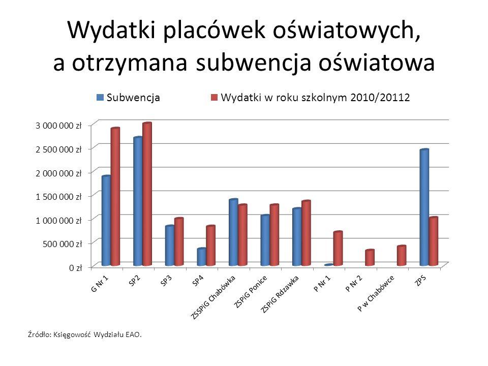 Wydatki placówek oświatowych, a otrzymana subwencja oświatowa Źródło: Księgowość Wydziału EAO.
