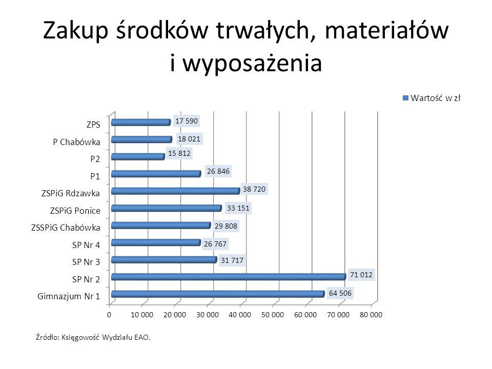 Zakup środków trwałych, materiałów i wyposażenia Źródło: Księgowość Wydziału EAO.