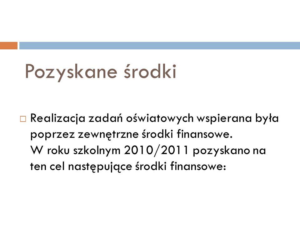 Pozyskane środki Realizacja zadań oświatowych wspierana była poprzez zewnętrzne środki finansowe.